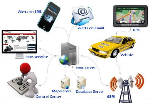 Benefits & Details of Tracking & Monitoring System